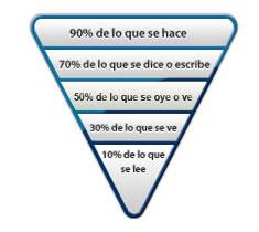 Piramide de aprendizaje ilia capacitacion